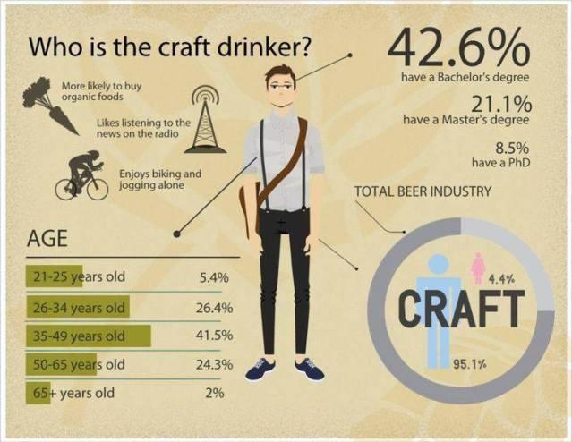 Commercial Beer Vs Craft Beer